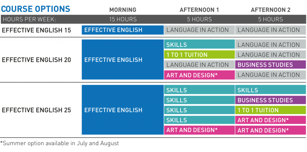 EffectiveEnglish-coursechart.png