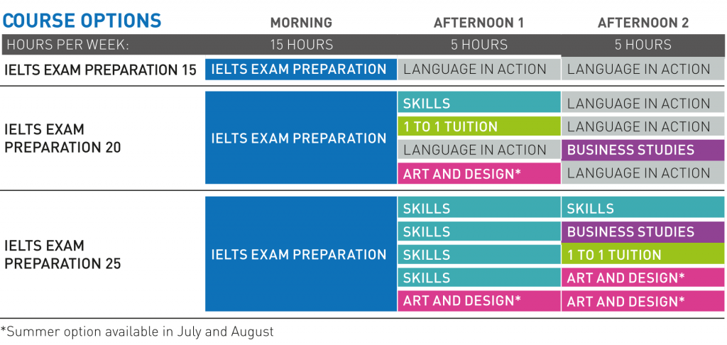 IELTS-coursechart.png